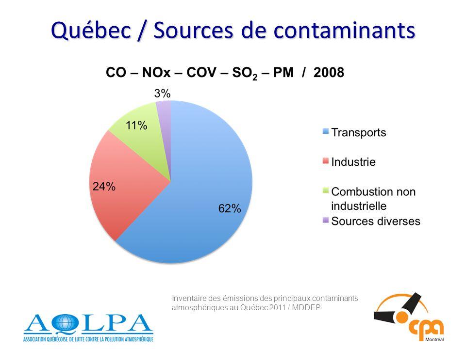 Québec / Sources de contaminants