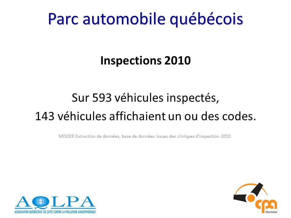 Parc automobile québécois