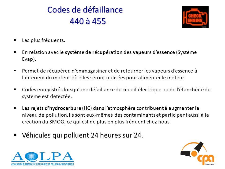 Codes de défaillance 440 à 455 Les plus fréquents. En relation avec le système de récupération des vapeurs d'essence (Système Evap).