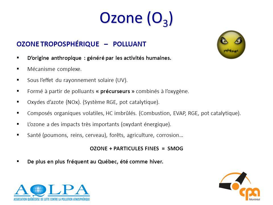 OZONE + PARTICULES FINES = SMOG