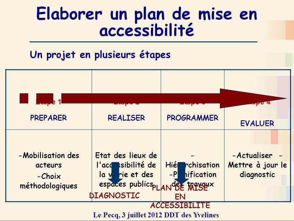 Elaborer un plan de mise en accessibilité