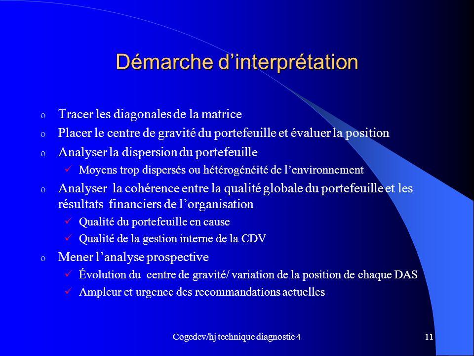 Démarche d'interprétation