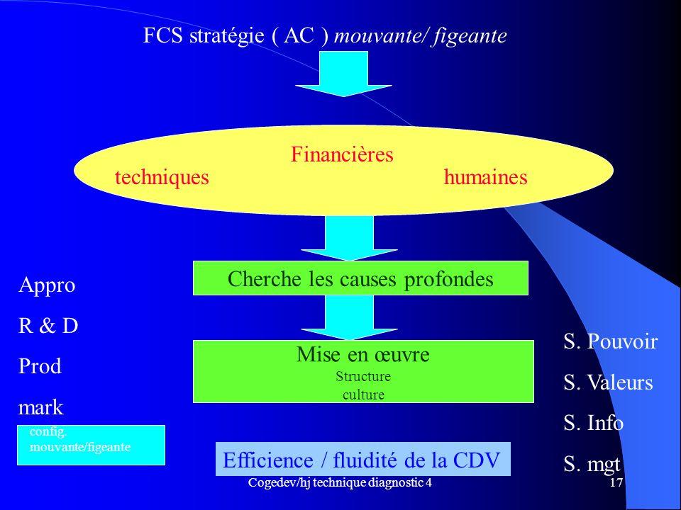 FCS stratégie ( AC ) mouvante/ figeante