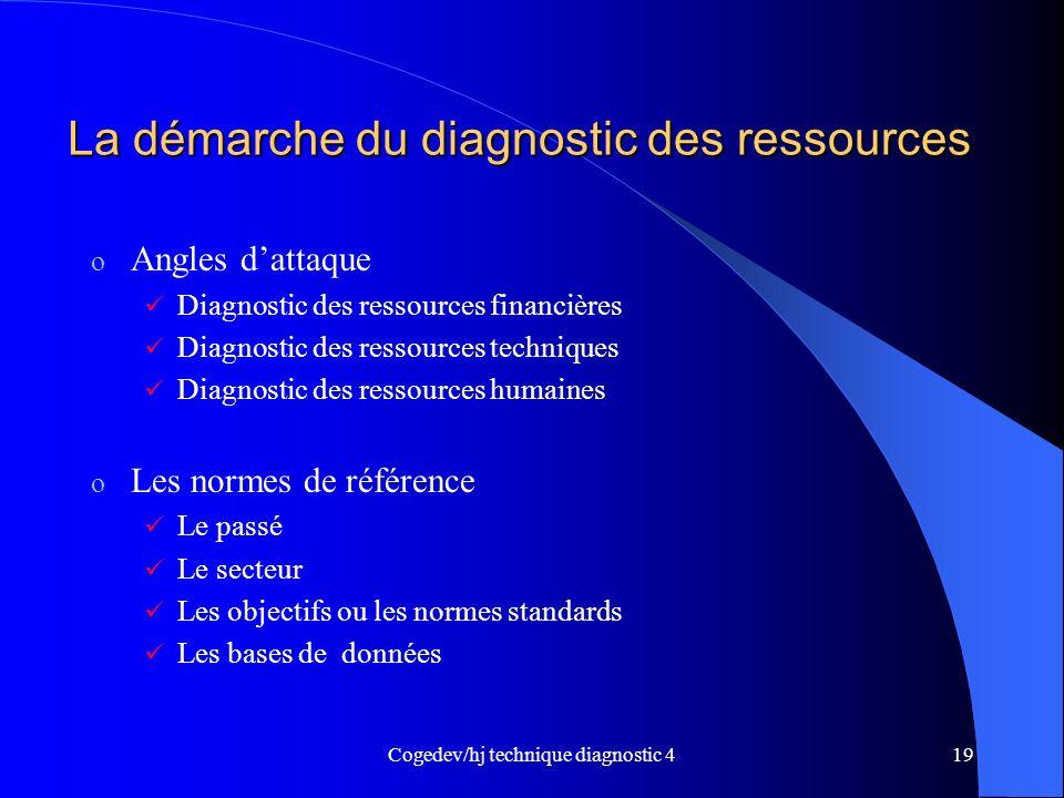 La démarche du diagnostic des ressources