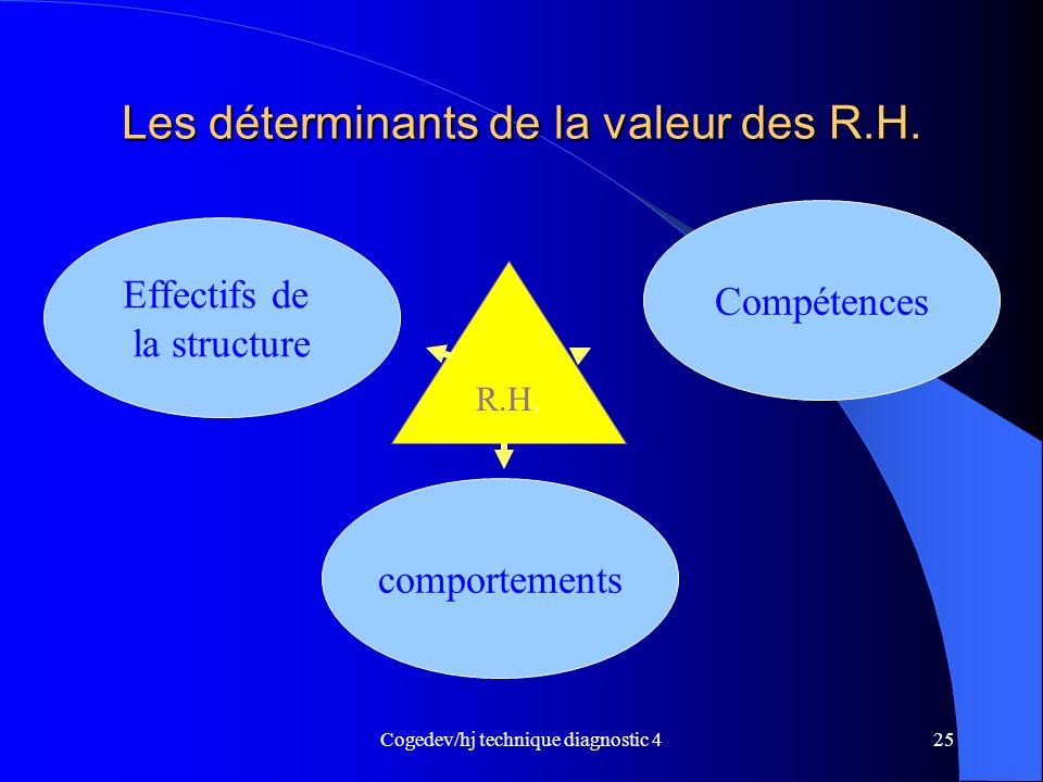 Les déterminants de la valeur des R.H.