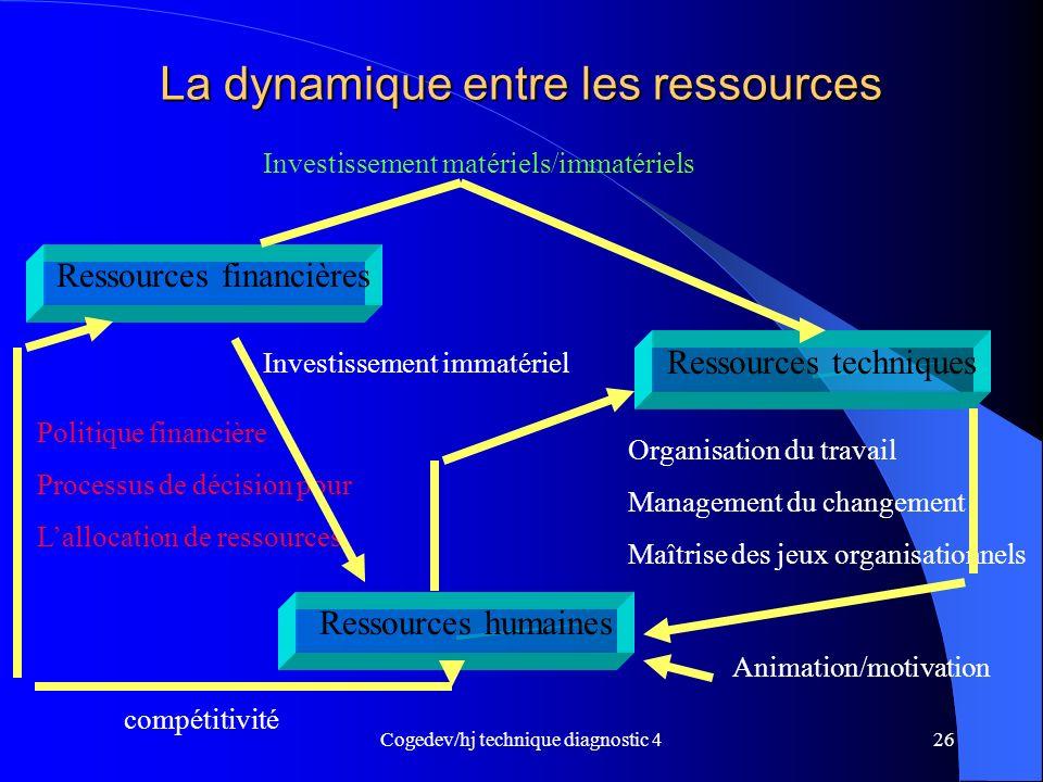 La dynamique entre les ressources
