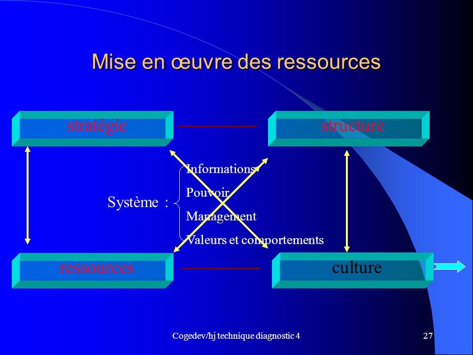 Mise en œuvre des ressources