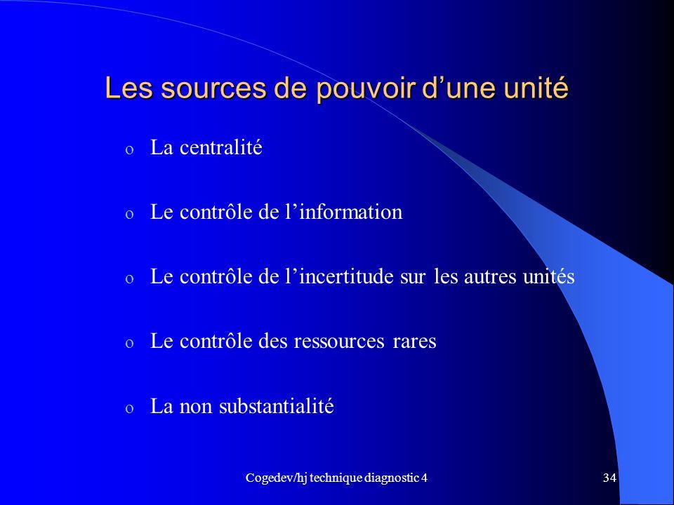 Les sources de pouvoir d'une unité
