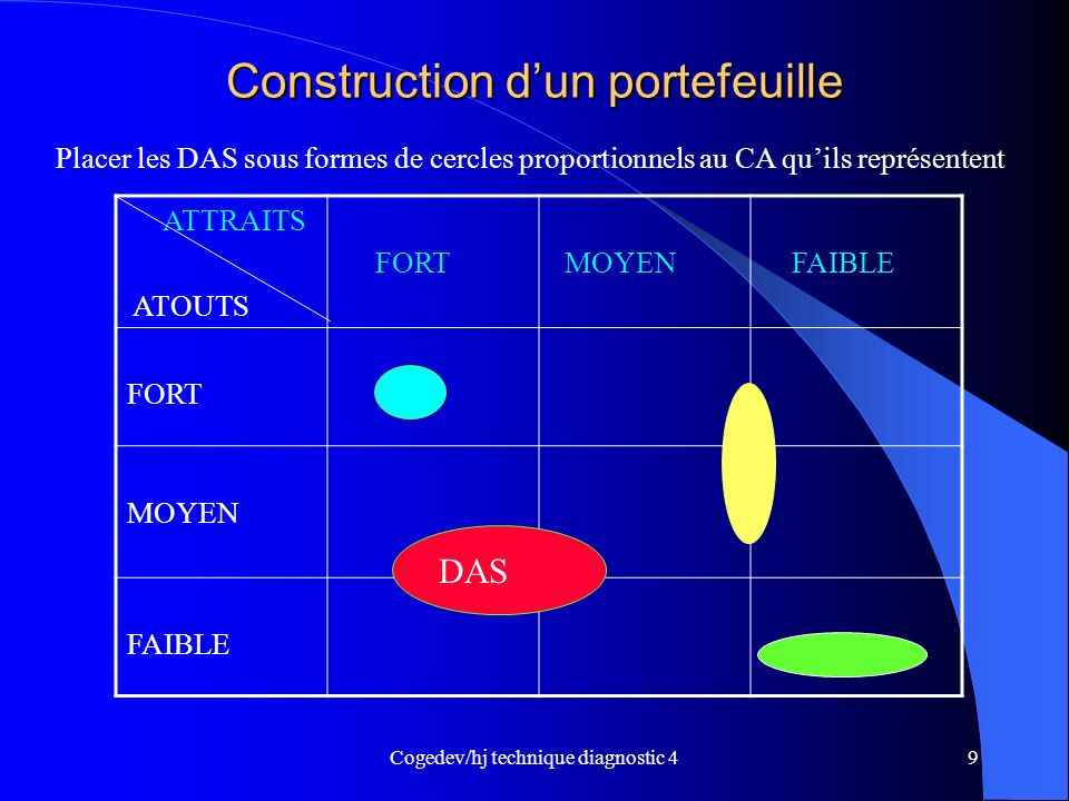 Construction d'un portefeuille