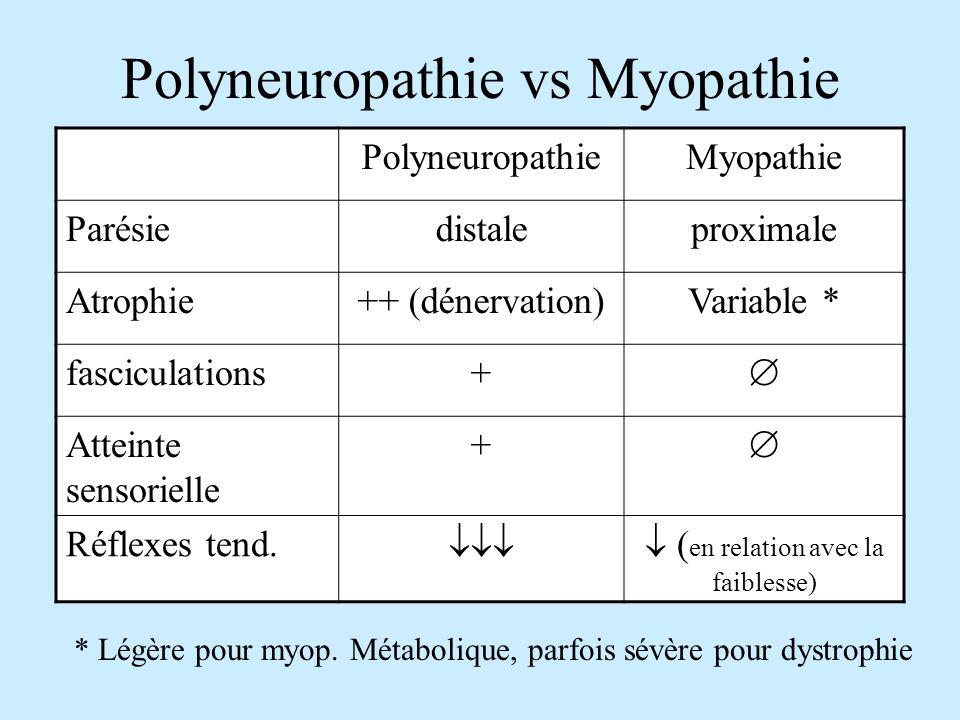 Polyneuropathie vs Myopathie