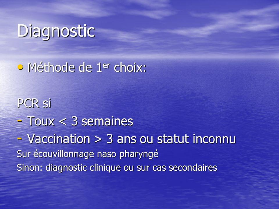 Diagnostic Méthode de 1er choix: PCR si Toux < 3 semaines