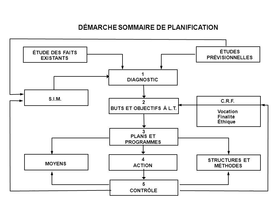 DÉMARCHE SOMMAIRE DE PLANIFICATION