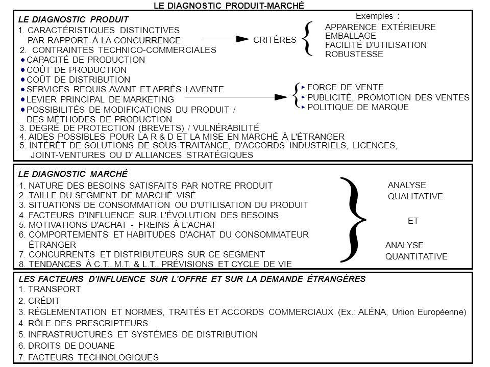 } { LE DIAGNOSTIC PRODUIT-MARCHÉ LE DIAGNOSTIC PRODUIT