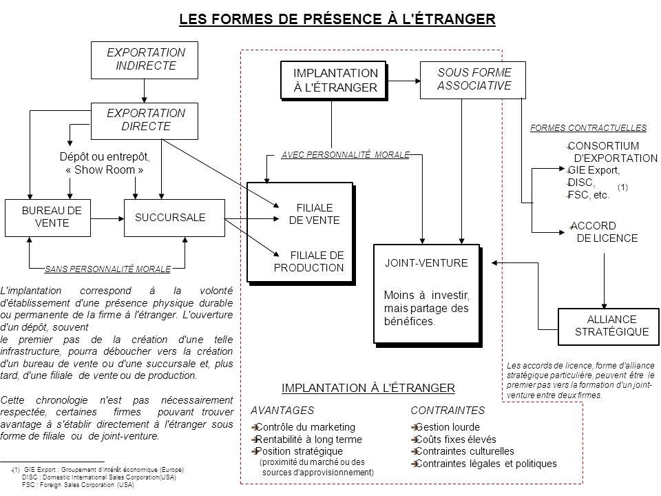 LES FORMES DE PRÉSENCE À L ÉTRANGER