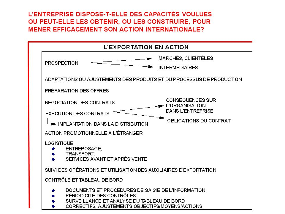L'ENTREPRISE DISPOSE-T-ELLE DES CAPACITÉS VOULUES OU PEUT-ELLE LES OBTENIR, OU LES CONSTRUIRE, POUR MENER EFFICACEMENT SON ACTION INTERNATIONALE