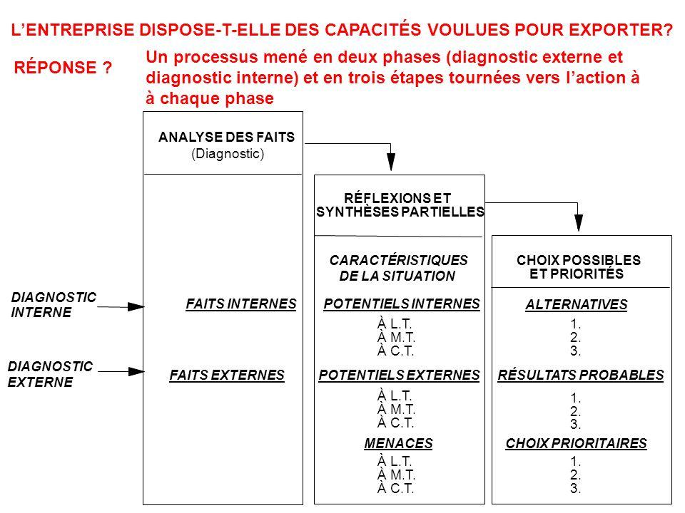 L'ENTREPRISE DISPOSE-T-ELLE DES CAPACITÉS VOULUES POUR EXPORTER