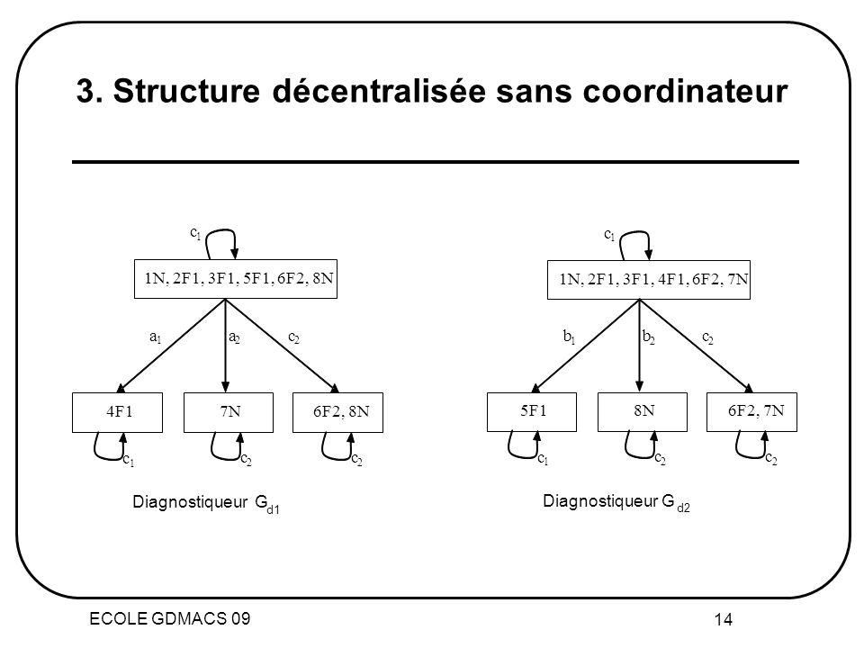 3. Structure décentralisée sans coordinateur
