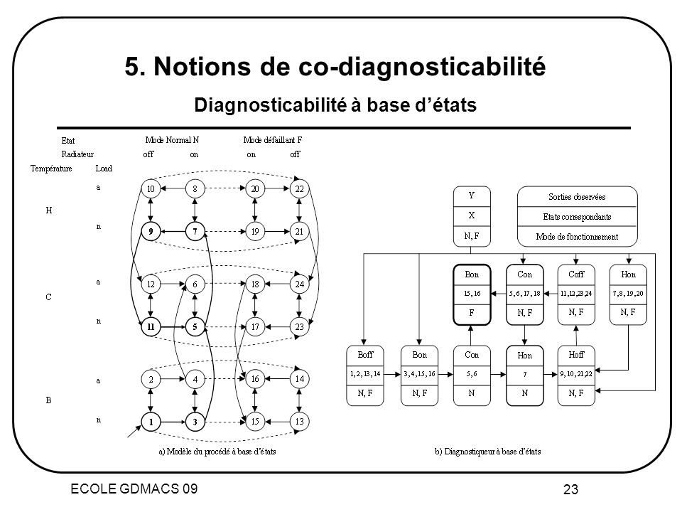 5. Notions de co-diagnosticabilité Diagnosticabilité à base d'états
