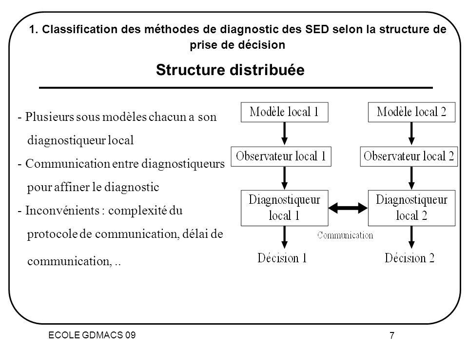 Structure distribuée Plusieurs sous modèles chacun a son