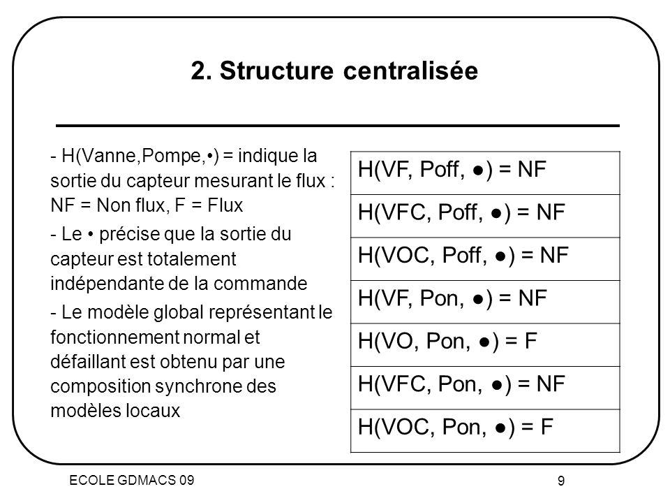 2. Structure centralisée