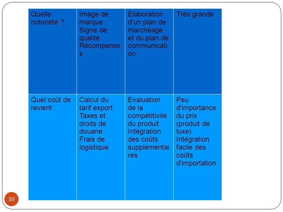 Elaboration d un plan de marchéage et du plan de communication