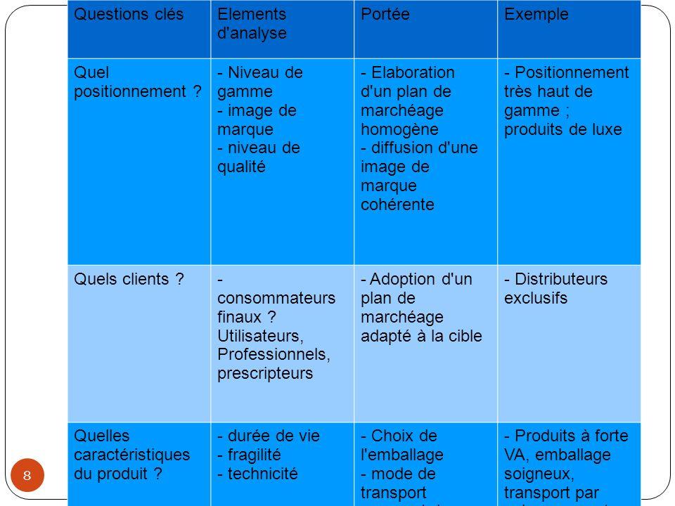 - Elaboration d un plan de marchéage homogène