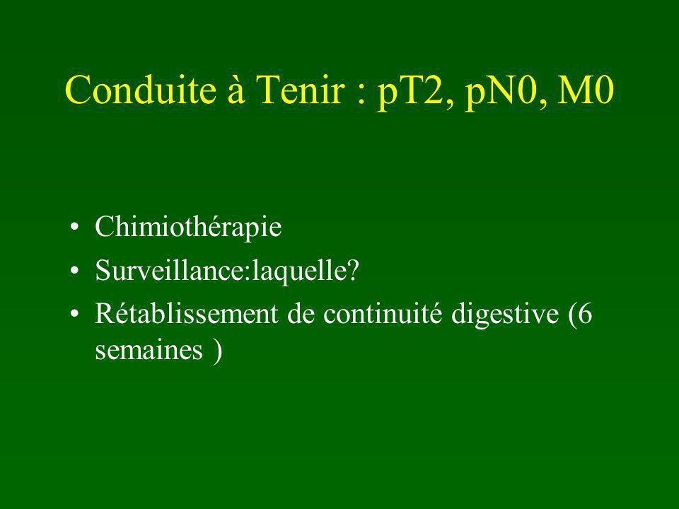 Conduite à Tenir : pT2, pN0, M0