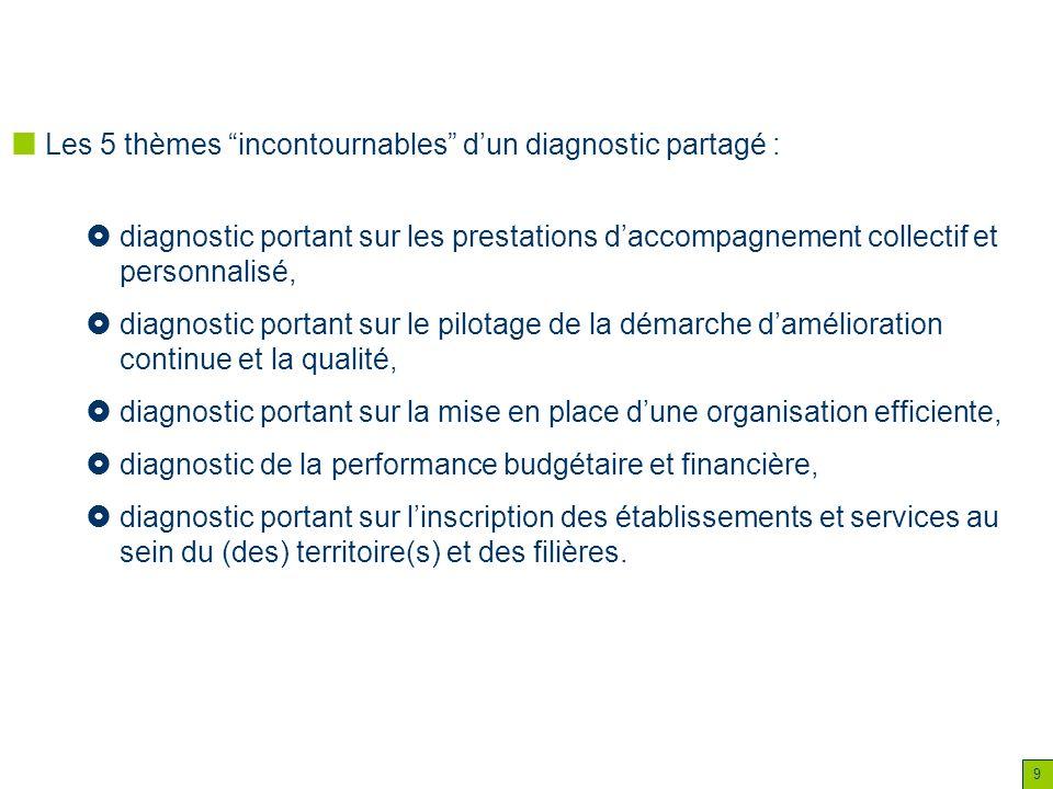 Les 5 thèmes incontournables d'un diagnostic partagé :