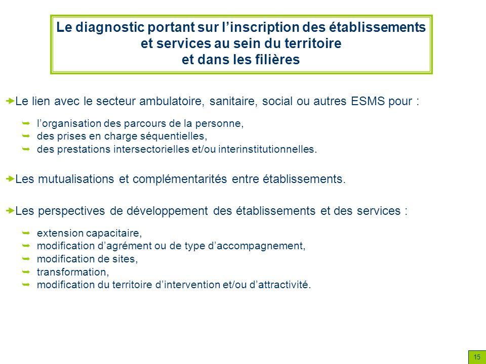 Le diagnostic portant sur l'inscription des établissements et services au sein du territoire