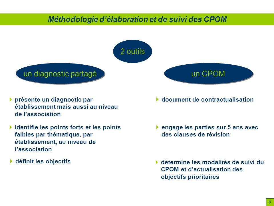 Méthodologie d'élaboration et de suivi des CPOM