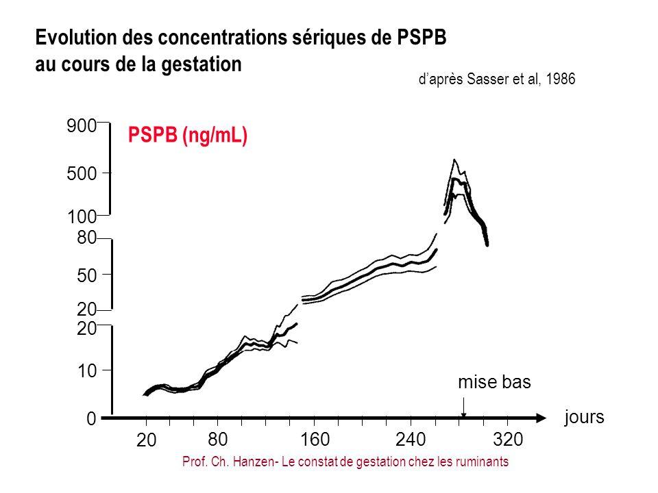 Evolution des concentrations sériques de PSPB au cours de la gestation