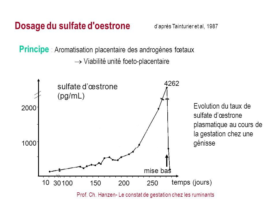 Dosage du sulfate d oestrone