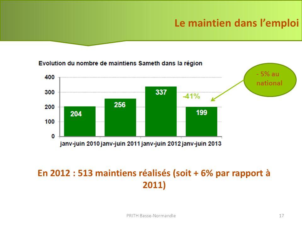 En 2012 : 513 maintiens réalisés (soit + 6% par rapport à 2011)