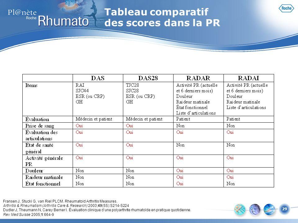 Tableau comparatif des scores dans la PR