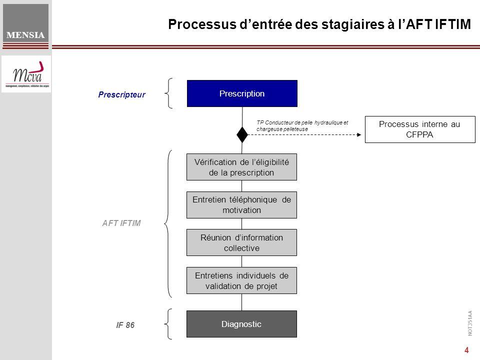 Processus d'entrée des stagiaires à l'AFT IFTIM