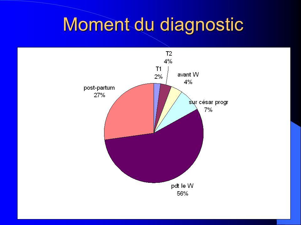 Moment du diagnostic