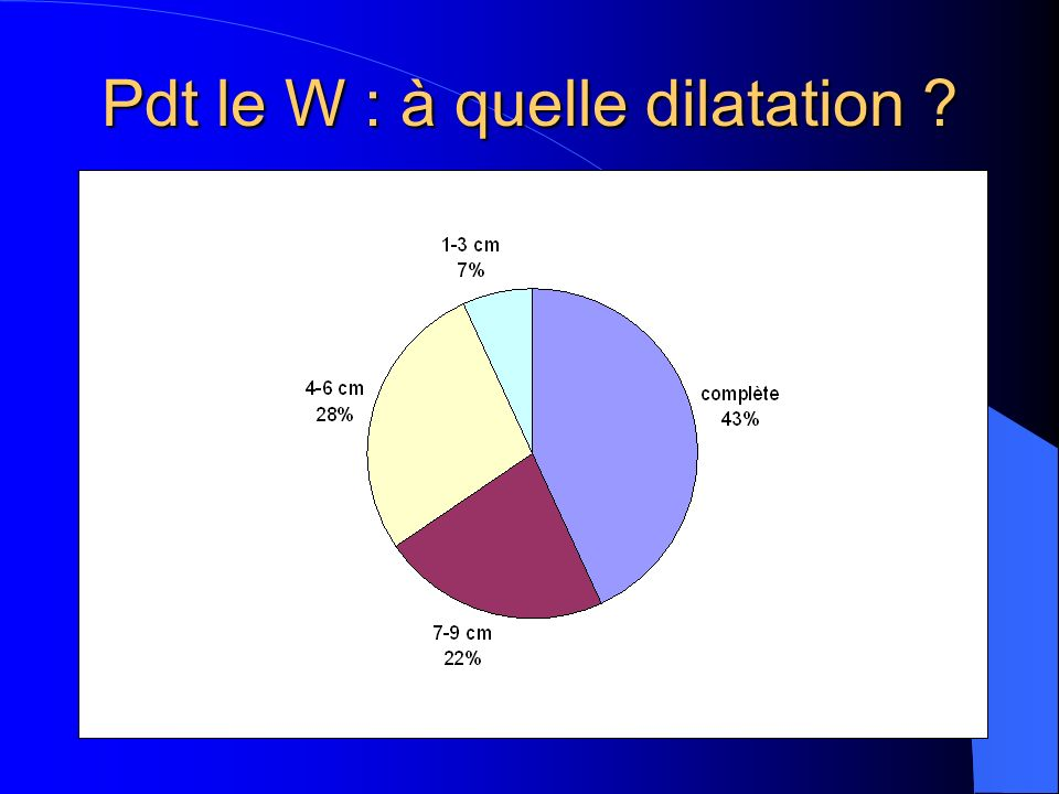 Pdt le W : à quelle dilatation