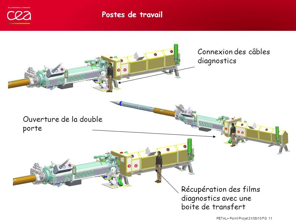 Postes de travail Connexion des câbles diagnostics.