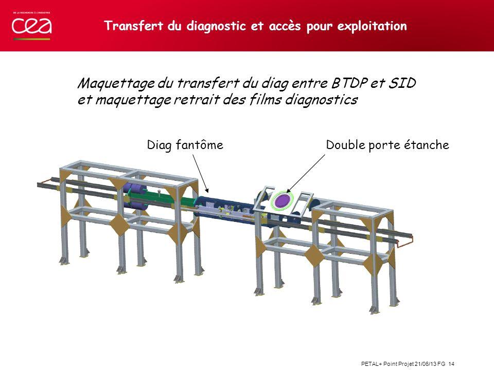 Transfert du diagnostic et accès pour exploitation