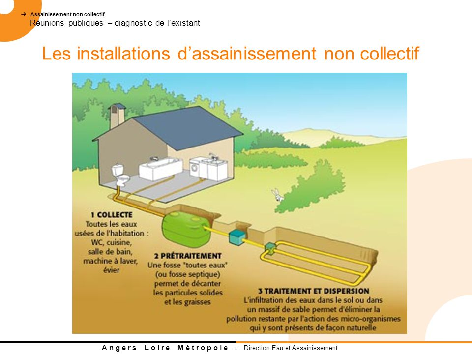 Les installations d'assainissement non collectif