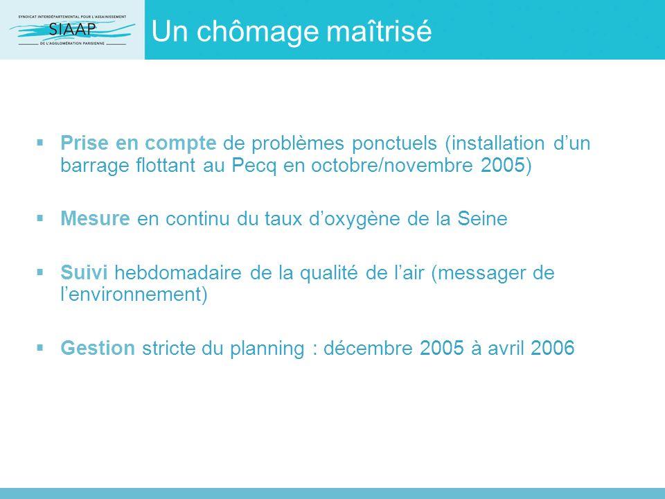 Un chômage maîtrisé Prise en compte de problèmes ponctuels (installation d'un barrage flottant au Pecq en octobre/novembre 2005)