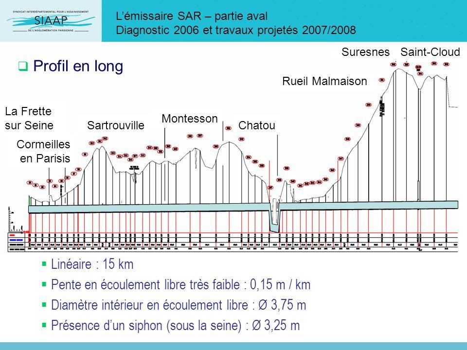 Profil en long Linéaire : 15 km