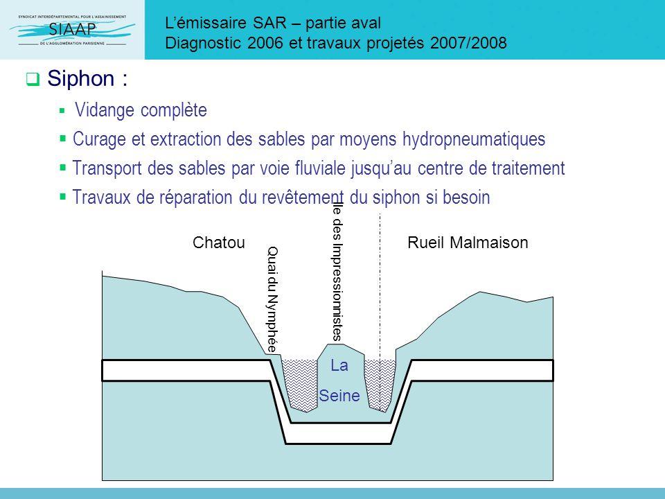 Siphon : Curage et extraction des sables par moyens hydropneumatiques