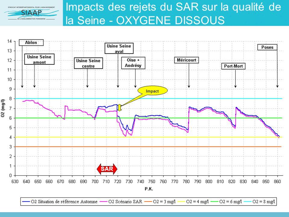 Impacts des rejets du SAR sur la qualité de la Seine - OXYGENE DISSOUS