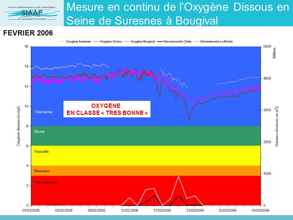 Mesure en continu de l'Oxygène Dissous en Seine de Suresnes à Bougival