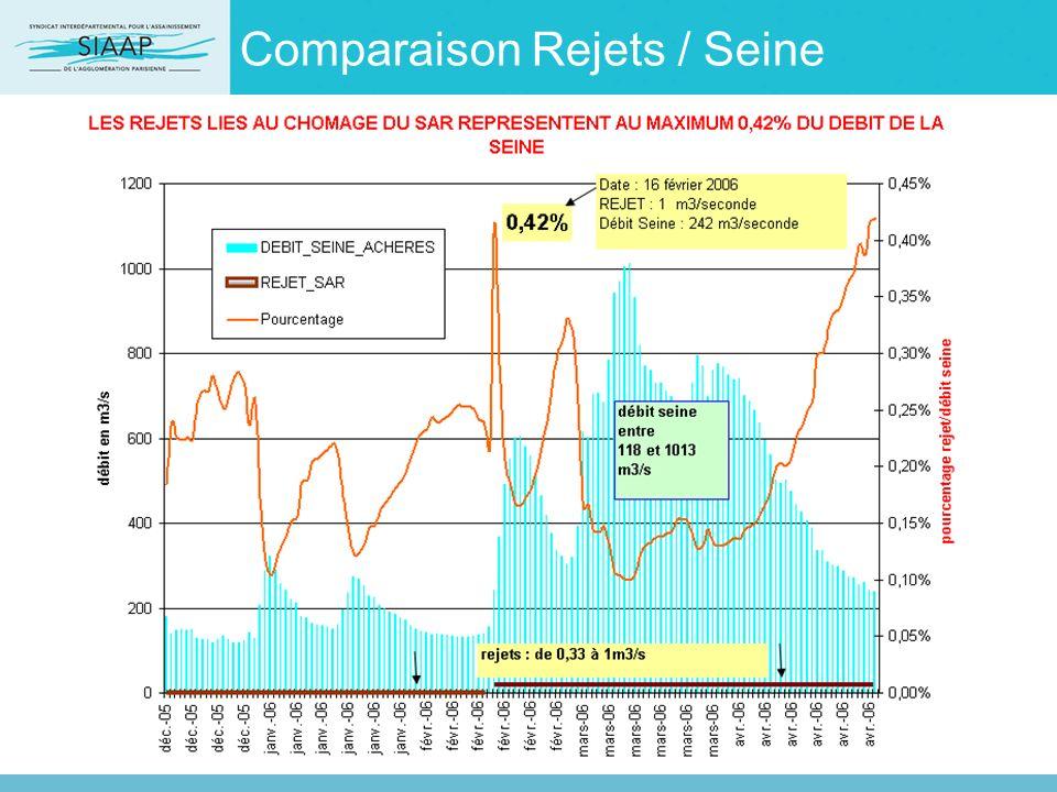 Comparaison Rejets / Seine