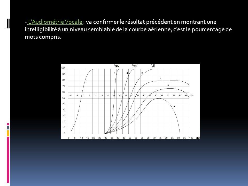L'Audiométrie Vocale : va confirmer le résultat précédent en montrant une intelligibilité à un niveau semblable de la courbe aérienne, c'est le pourcentage de mots compris.