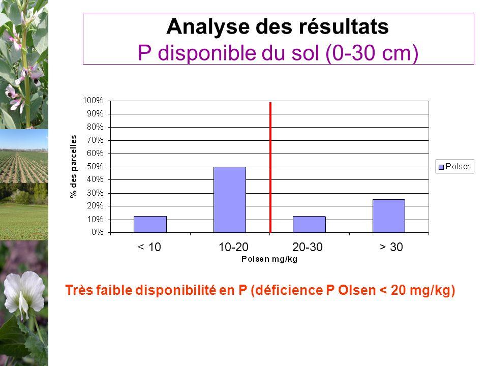Analyse des résultats P disponible du sol (0-30 cm)