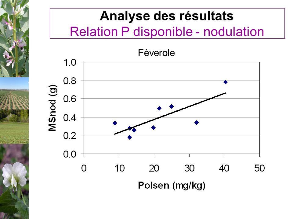 Analyse des résultats Relation P disponible - nodulation