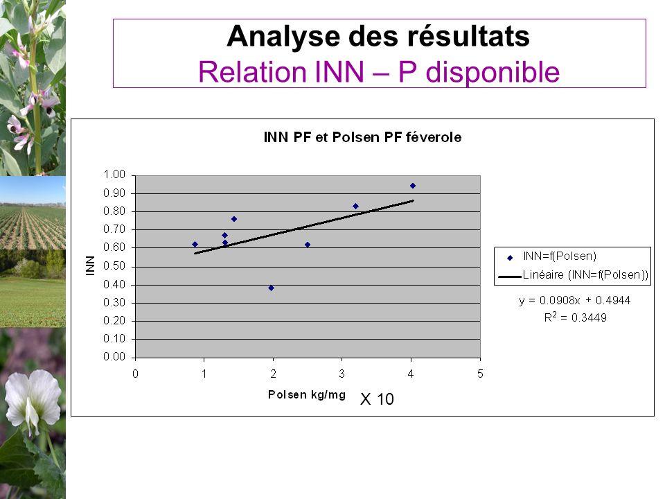 Analyse des résultats Relation INN – P disponible